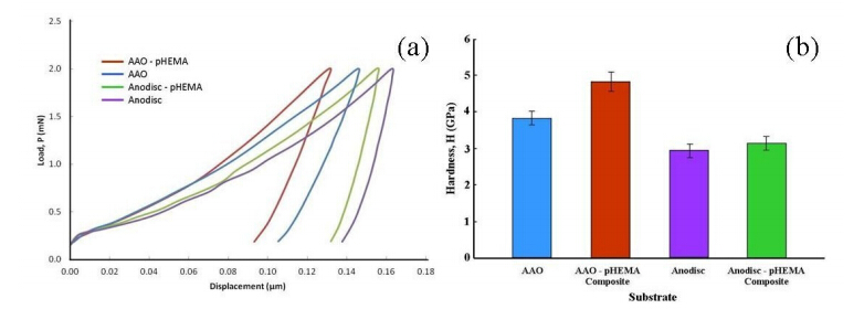 Open access journals aload displacementp hcurve of test membranesbcalculated hardness values of test membranes ccuart Gallery