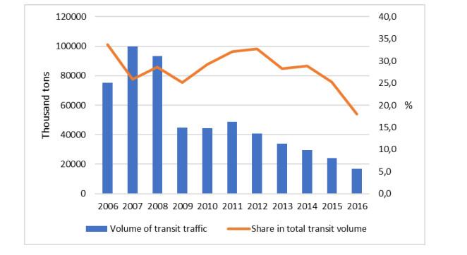 Scenario-based financial planning: the case of Ukrainian railways