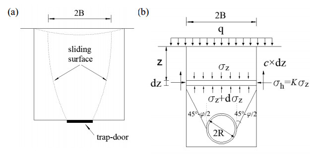 (a) trap-door experiment  (b) schematic diagram of terzaghi earth pressure  theory